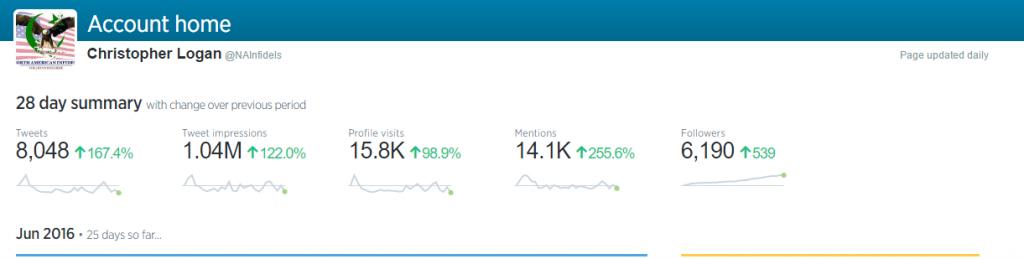 NAI Twitter 1.4 Million